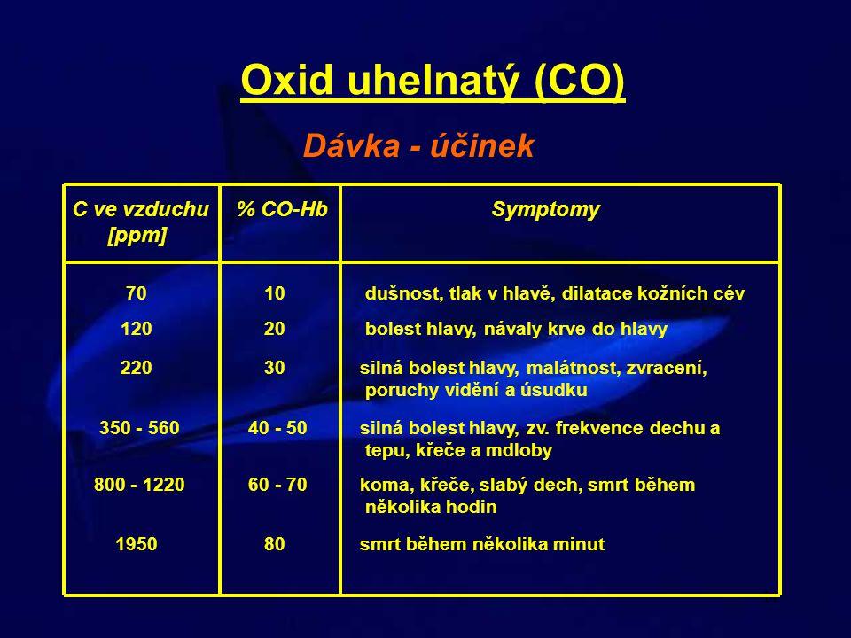 Oxid uhelnatý (CO) Dávka - účinek C ve vzduchu % CO-Hb Symptomy [ppm]